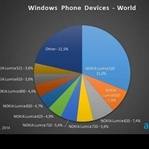 Kullanılan Aktif Windows Phone Sayısı Açıklandı!