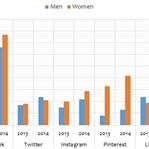 Kadınlar mı Erkekler mi Sosyal Medyayı Kullanıyor