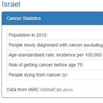 İsrail'de Kanser Hastalığı Yok İddiası