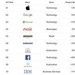 Dünyada Bulunan En Büyük Şirket Gelirleri