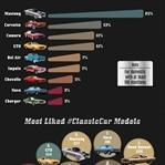 """Instagram'ın En Çok """"Like"""" Alan Klasik Otomobiller"""