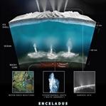 NASA, Enceladus ve Europa'da Hayat Olabilir