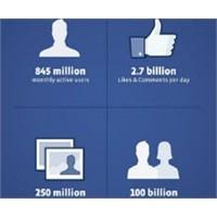 Sen Neymişsin Facebook?