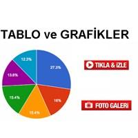 6.Sınıf Tablo Ve Grafikler