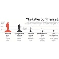 Hindistan'da Dünyanın En Yüksek Anıtı Yapılıyor