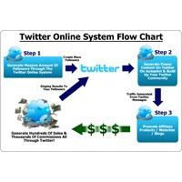 Twitter Pazarlama İçin 10 Kurtarıcı Yöntem