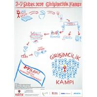 Tübitak Marmara Teknokent'ten Girişimcilik Kampı