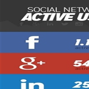 Sosyal Ağlarda Aktif Kullanıcı Sayısı 2013