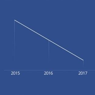 Facebook'un Sonu 2017 mi?