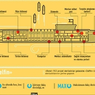 Nükleer Denizaltı Teknolojisi