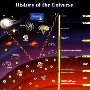 Tanrı Parçacığı'nın (Higgs Bozonu) kısa tarihi