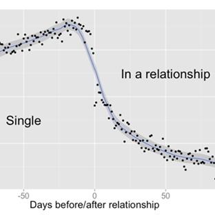 Facebook ve Aşkın Oluşumu