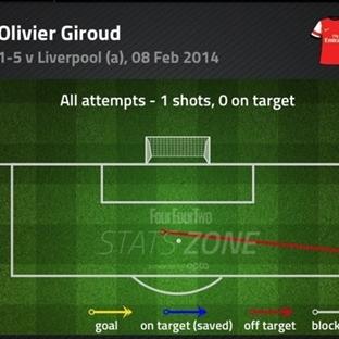 Giroud'un sözün bittiği yerdeki istatistiği