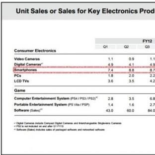 Sony, 2013 yılının 3.çeyreğinde kaç telefon sattı