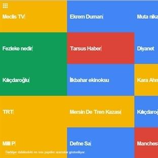 Türkiye internette ne arıyor?