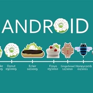Nerden Nereye Android'in Sevimli Canavarı