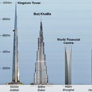 1 Km - Dünyanın En Uzun Binası Geliyor