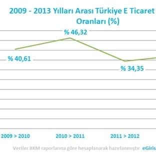 2009-2013 Türkiye E Ticaret Büyüme Oranı ve Hacmi