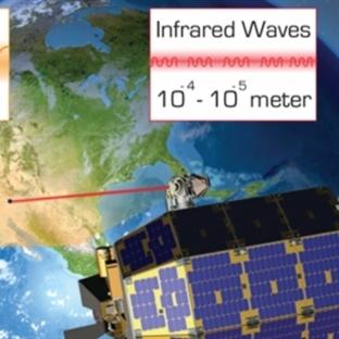 Ayla Dünya Arası Lazer İnternet Bağlantısı