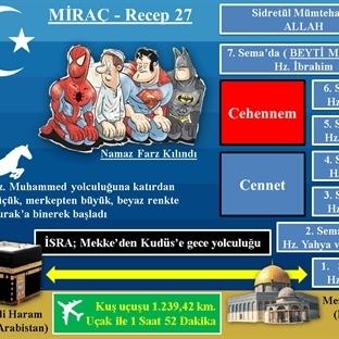 Hz. Muhammed'in Miraç Yolculuğu