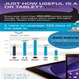 Sony Infografik: Su Geçirmez Telefonlar Yararlıdır