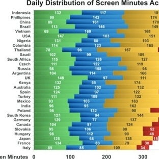 Ekranlara kaç dakika bakıyoruz?