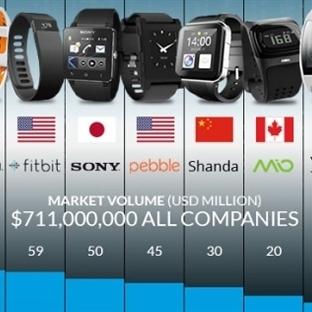 Sony 2013 Yılında SmartWatch ile Pazarı % 7!