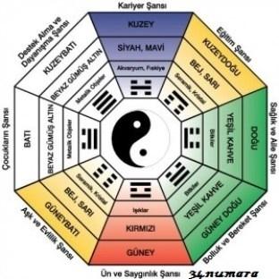 Feng Shui renklerin önemi