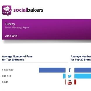 Socialbakers Haziran 2014 Sosyal Medya Raporu Açık