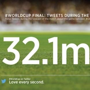 Sosyal Medyada Dünya Kupası Özeti