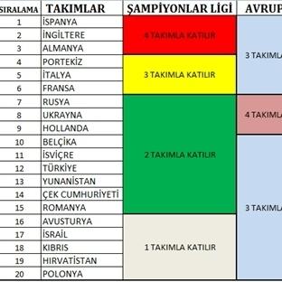2014-2015 UEFA Ülke Sıralaması ve Türkiye
