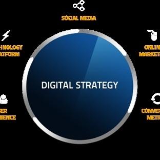 Dijital Stratejinizin Başarılı Olması İçin Yapmanı