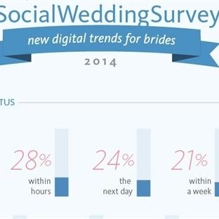 Düğününüz Sosyal Medyada Yer Alıyor mu? (İnfografi