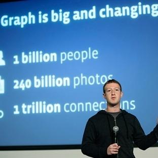 Facebook İçerik Pazarlaması'nın Geleceği