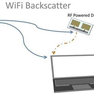 Wi-Fi RD Etiketler Pilsiz Nesnelere İnternet