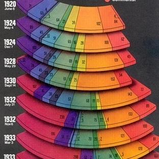Muz Ye Boyun Uzasın 1927-1929
