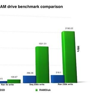 RAM Sürücüsü, SSD'den Hızlı mıdır?