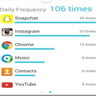 Akıllı Telefonla Ne Kadar Zaman Harcıyorsunuz