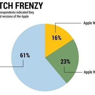 Apple Watch Bekleneni Verecek mi