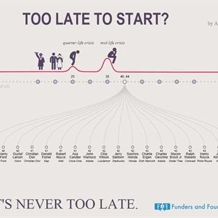 Başlamak için asla geç değildir[infografik]