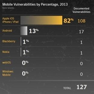 Android Güvenli mi Güvensiz mi