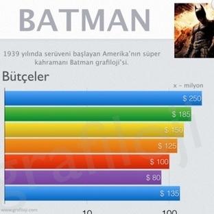 Süper Kahraman Batman