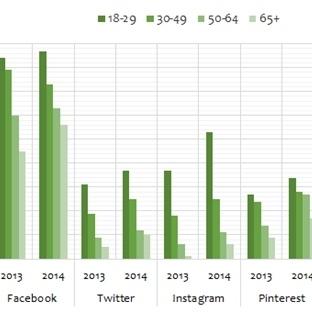 Yaş Gruplarının Sosyal Medya Kullanım Durumu
