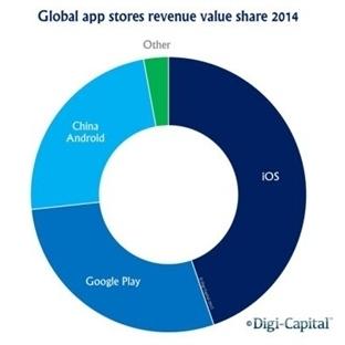 Android Daha Çok Kazandırıyor