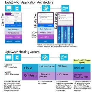Visual Studio 2015 LightSwitch Mimarisini Keşfetme