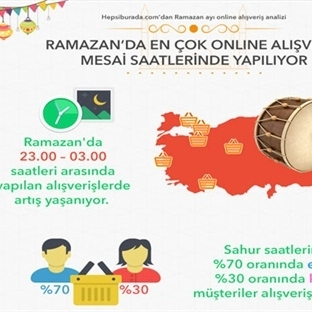 Ramazan Ayı Online Alışveriş Mesai Saatleri Oluyor
