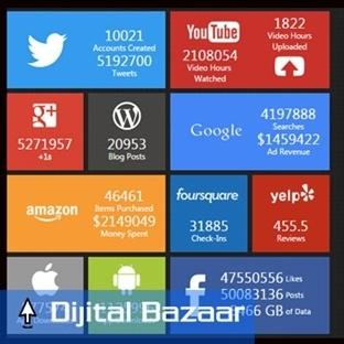 Dünya'da İnternet Kullanımı