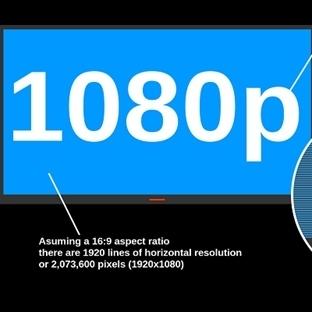 1080P Nedir?