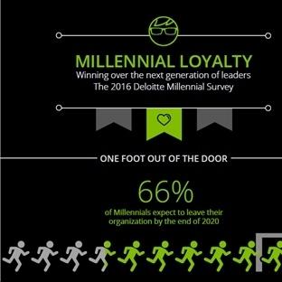Deloitte 2015 Y Kuşağı Araştırması