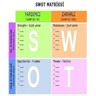 Swot Analizi Nedir Ve Nasıl Yapılır?